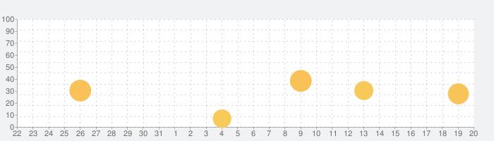 ひまわり公式アプリの話題指数グラフ(1月20日(水))