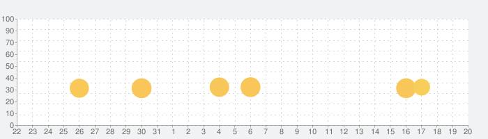 ガイラルディア4の話題指数グラフ(4月20日(火))