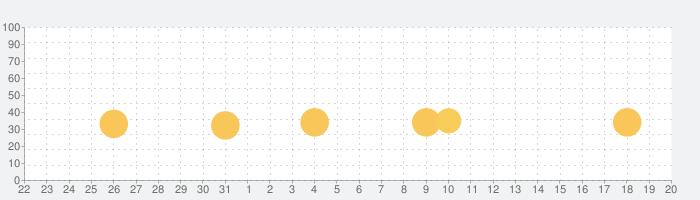 テニスクラブ物語の話題指数グラフ(9月20日(月))