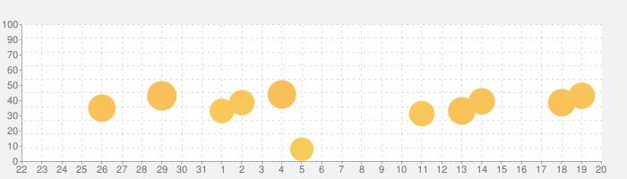 あにてれの話題指数グラフ(9月20日(日))
