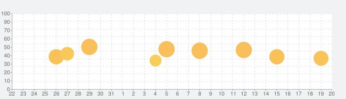 TuneIn Radio Proの話題指数グラフ(2月20日(木))