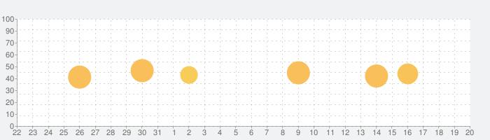 温度計!!の話題指数グラフ(6月20日(日))