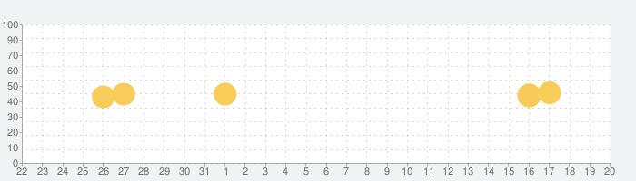 プログラミングゼミ【低学年から使えるプログラミングアプリ】の話題指数グラフ(6月20日(日))