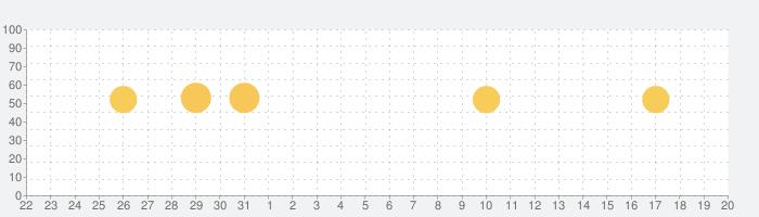 Facebook Liteの話題指数グラフ(2月20日(木))