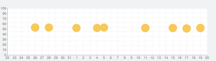Windy.comの話題指数グラフ(6月20日(日))