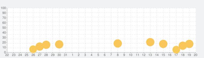 2択でかんたん乙女ゲー - 人気の恋愛シュミレーションゲームの話題指数グラフ(9月20日(月))