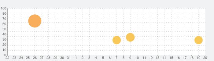 終末のアーカーシャの話題指数グラフ(9月20日(月))