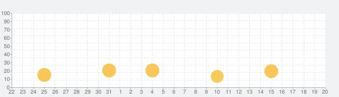 かわいいアバターがいっぱい! - AvaMee(アバミー)の話題指数グラフ(1月20日(水))