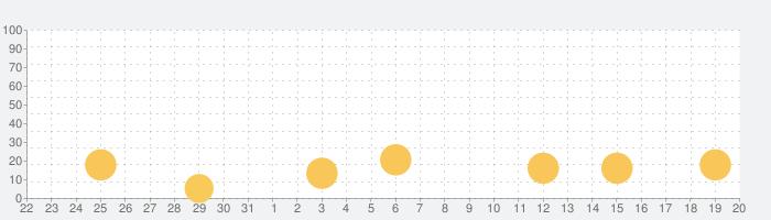 TerraGenesis - 宇宙移民の話題指数グラフ(9月20日(日))