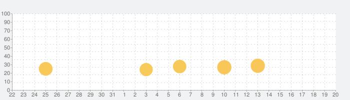 脱出ゲーム North Pole 氷の上のカチコチハウスの話題指数グラフ(9月20日(月))