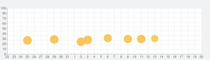放置RPG 失われた世界 - Lost World -の話題指数グラフ(9月20日(月))
