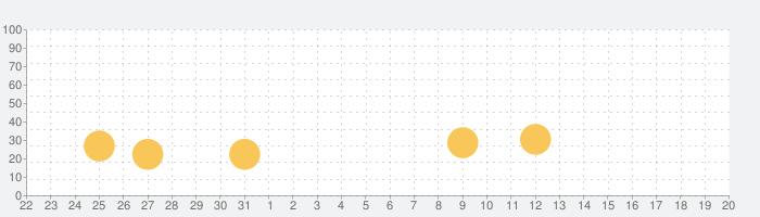 Osmosの話題指数グラフ(2月20日(木))