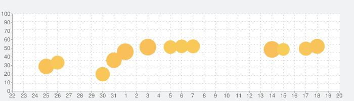 goo防災アプリの話題指数グラフ(6月20日(日))