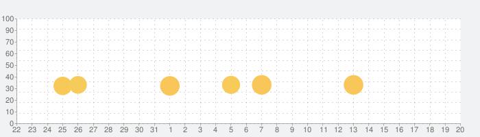 ミリオン行進曲♪の話題指数グラフ(4月20日(火))