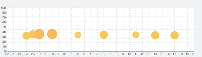Catan Classicの話題指数グラフ(4月20日(火))