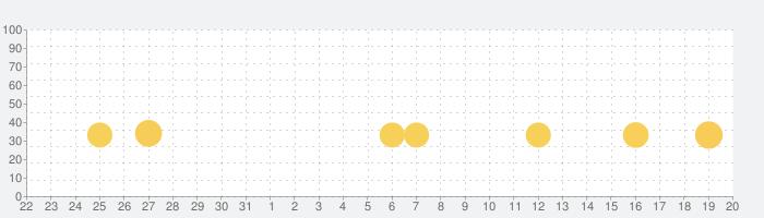 モデルハウスからの脱出の話題指数グラフ(9月20日(月))