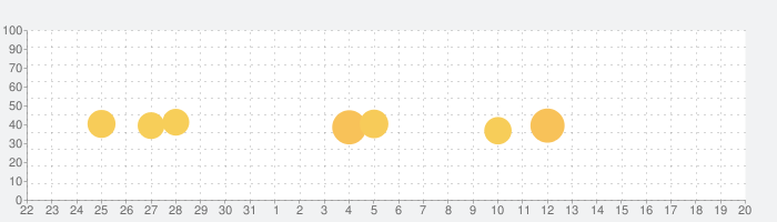 Viber Messengerの話題指数グラフ(1月20日(水))