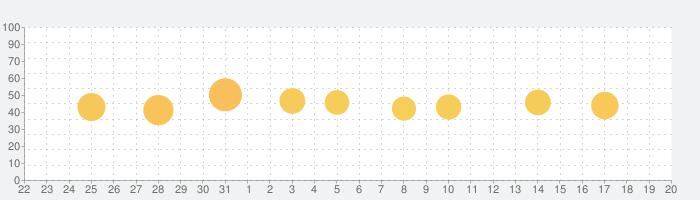 ししゃモバの話題指数グラフ(1月20日(水))