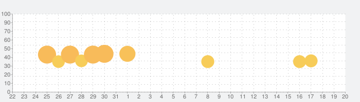 人狼 ジャッジメントの話題指数グラフ(4月20日(火))