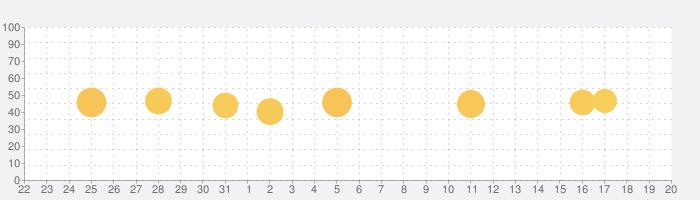 音声をテキストに変換する - Speechy Liteの話題指数グラフ(1月20日(水))