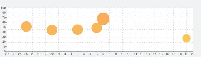 フルーツクリニックの話題指数グラフ(9月20日(日))