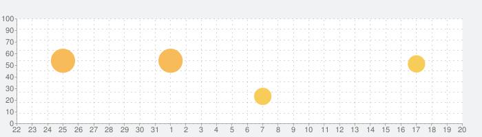 手動カメラ:デジタル一眼レフ カメラプロフェッショナルの話題指数グラフ(4月20日(火))