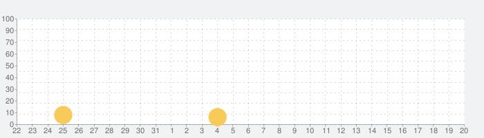 リズムゲーム - TUBEAT チュービート、音ゲーの話題指数グラフ(1月20日(水))