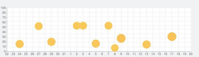 ComicShare -(コミック/電子書籍リーダー)の話題指数グラフ(2月20日(木))