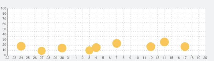 競技麻雀の話題指数グラフ(1月20日(水))