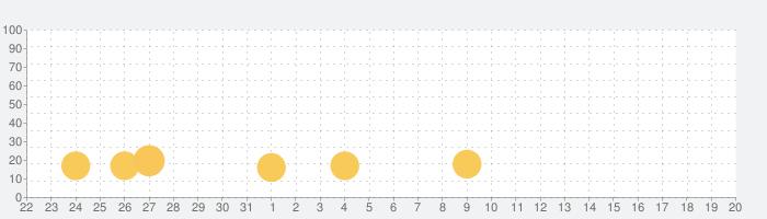 AsiaLove-韓国のボーイフレンド、アジアのガールフレンドを探すの話題指数グラフ(9月20日(月))