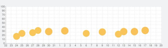 Radical Fitness TVの話題指数グラフ(4月20日(火))