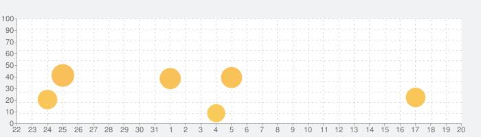 楽しく外国語を覚えるならMemrise - スピーキング重視の話題指数グラフ(9月20日(日))