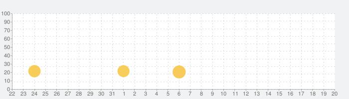 ジェットパック・ジャンプの話題指数グラフ(9月20日(月))