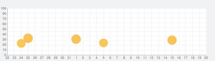 コロプラの話題指数グラフ(2月20日(木))