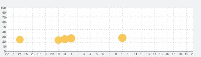 子供のためのトラックゲーム - 家屋 洗車の話題指数グラフ(6月20日(日))