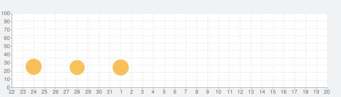 百人一首 初めてかるたの話題指数グラフ(6月20日(日))