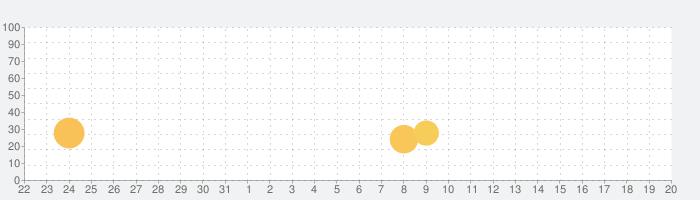 Pulse Plus: 心拍数 アプリの話題指数グラフ(4月20日(火))