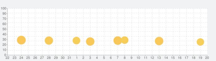 お金の学習「いくらかな?」の話題指数グラフ(6月20日(日))