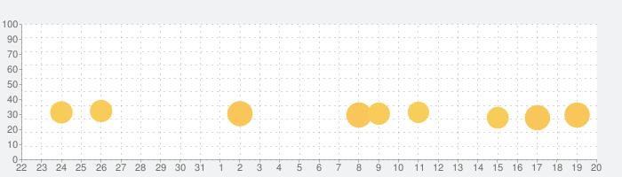 たのしいクイズの話題指数グラフ(9月20日(月))