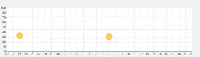 qrコードリーダー&バーコードの読み取りfor Phoneの話題指数グラフ(6月20日(日))