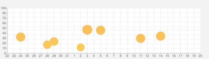 秘密の写真保存 - 画像アルバム保存の話題指数グラフ(1月20日(水))