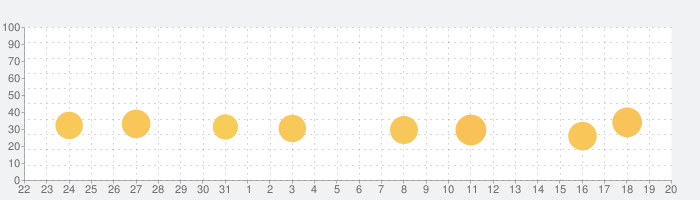 StepsApp 歩数計の話題指数グラフ(4月20日(火))
