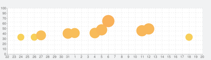 ColorPlanet: 数字で塗り絵の話題指数グラフ(1月20日(水))