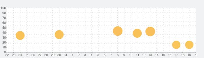 魚眼レンズ (Fisheye Lens)の話題指数グラフ(1月20日(水))
