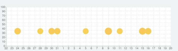 小学算数アニメーション (1-6年生)の話題指数グラフ(6月20日(日))