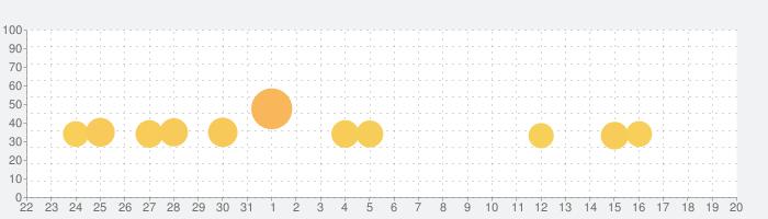 人狼 ジャッジメントの話題指数グラフ(9月20日(月))