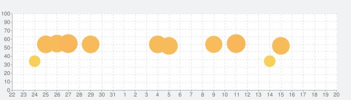 Bully: Anniversary Editionの話題指数グラフ(9月20日(日))