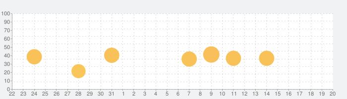 コグトレ さがし算 初級の話題指数グラフ(9月20日(月))