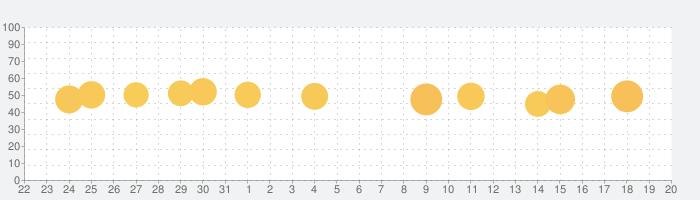 ClеvеrFoldеrs - Bеst Organizеrの話題指数グラフ(1月20日(水))