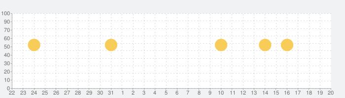 Amazon Kids+:  キッズ向けの本や動画やゲームなどの話題指数グラフ(6月20日(日))